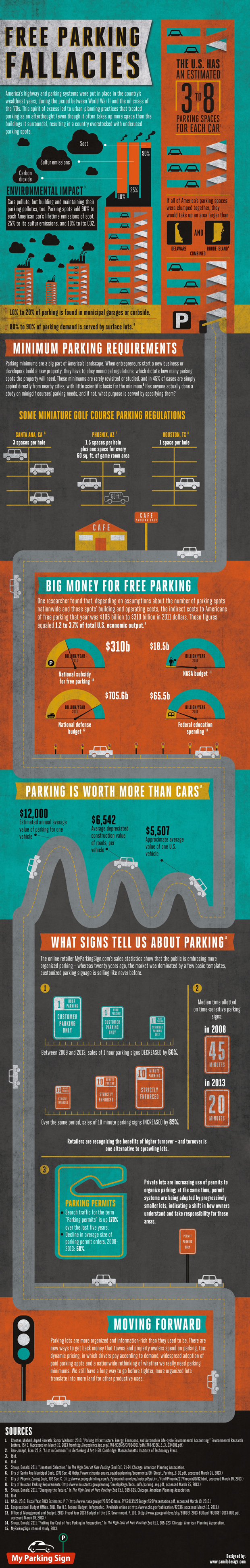 infographic-free-parking-fallacies-620