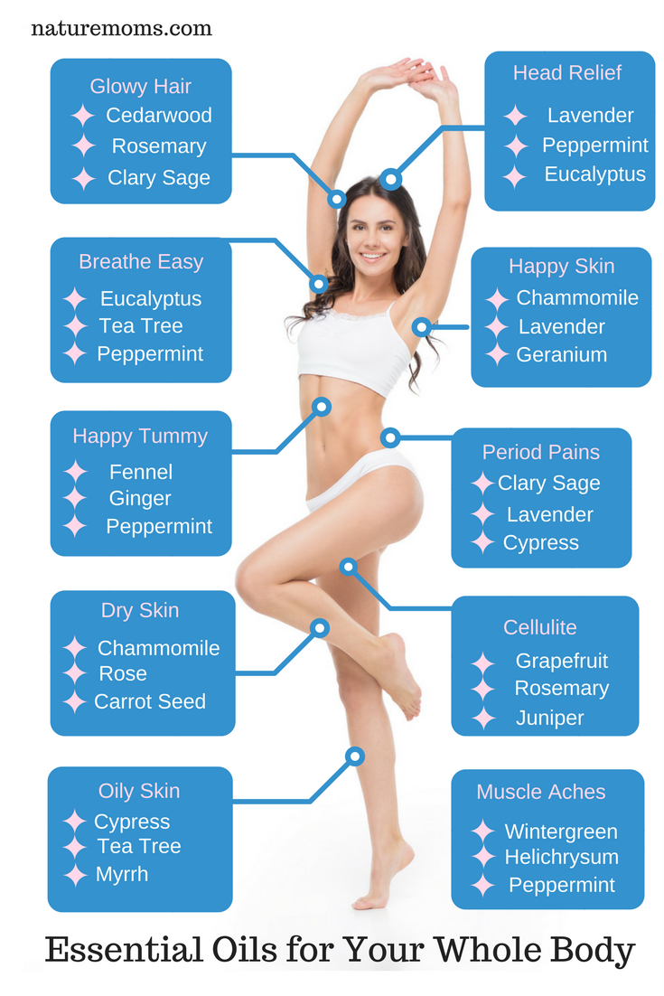 start using essential oils